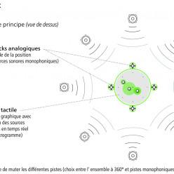 Carmen numérique à Rennes